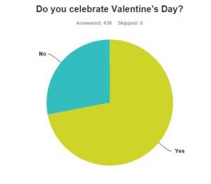 Vday Survey