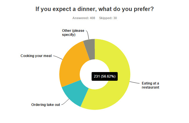 Vday Survey Dinner Trends