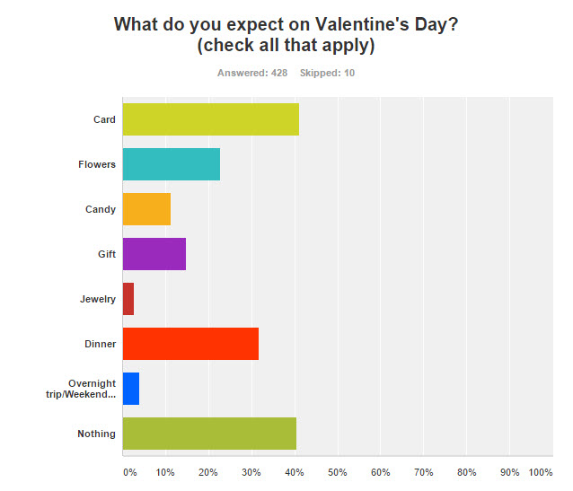 Vday Survey Gift Trends